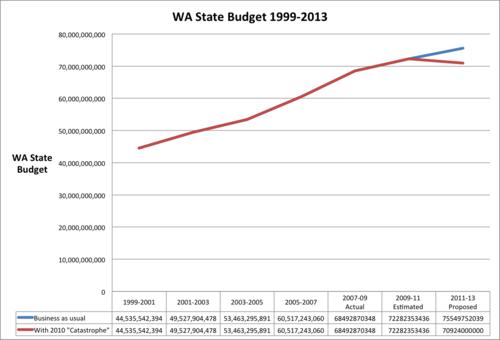 WA Budget