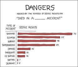 Dangers_2